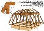 При строительстве мансардной крыши угол наклона стропил должен...